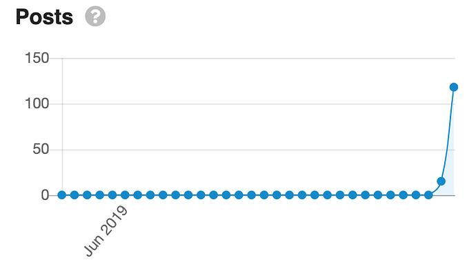 com-admin-dashboard-posts
