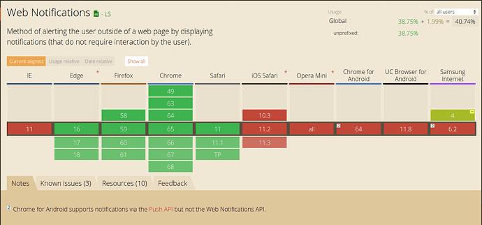 New notification permissions request bar? - ux - Discourse Meta