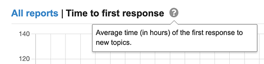 time to first response tooltip