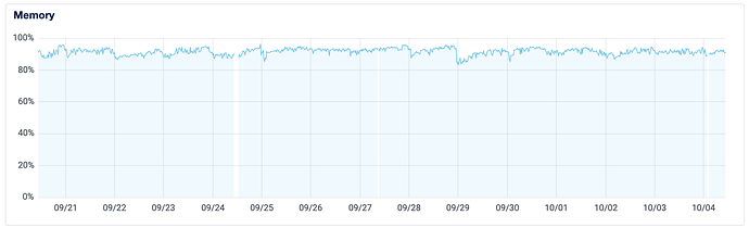 test droplet memory graph