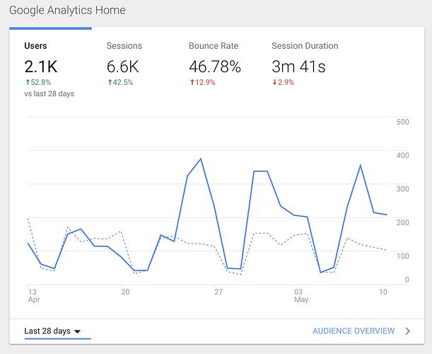 compare-period-on-graph