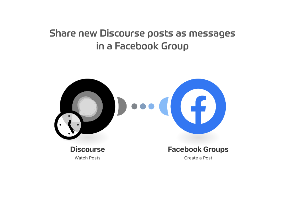 Share new Discourse posts as messagesin a Facebook Group