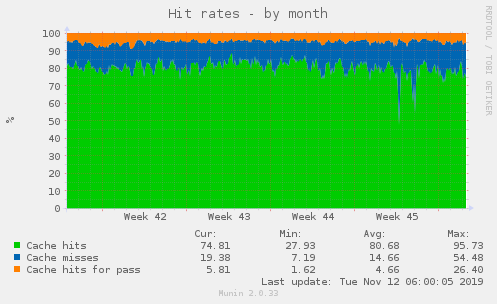varnish_hit_rate-month
