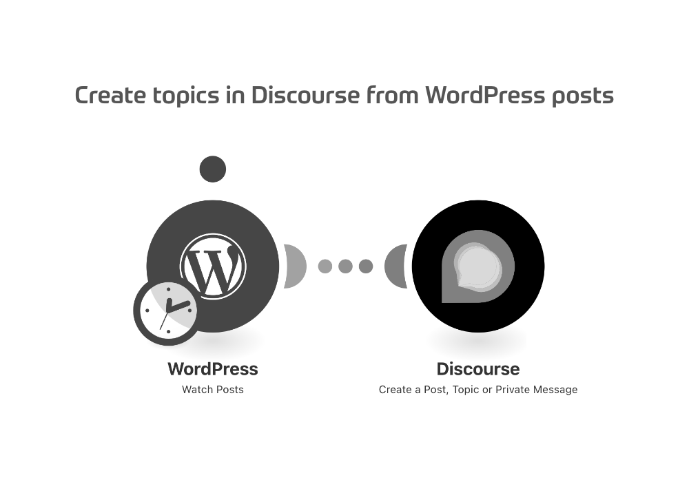 Create topics in Discourse from WordPress posts