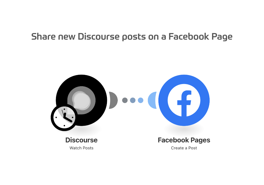 Share new Discourse posts on a Facebook Page